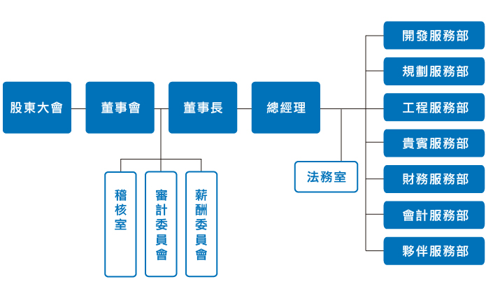 园林公司组织结构图
